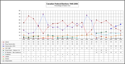 Canadian election results 1945-2008