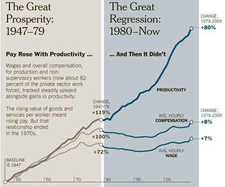 Pay vs. Productivity